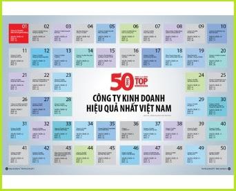 VFC vào Top 50 công ty kinh doanh hiệu quả nhất Việt Nam